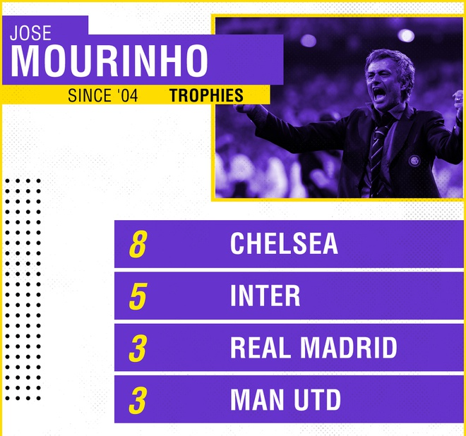 Ai la nguoi tao ra Mourinho vi dai anh 2