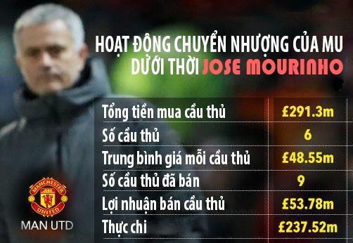 Voi MU, tiep tuc chieu chuong Mourinho la tu sat hinh anh 3