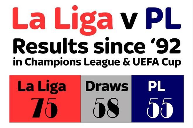 So voi La Liga, Premier League chi la nhung ke hoc viec hinh anh 3