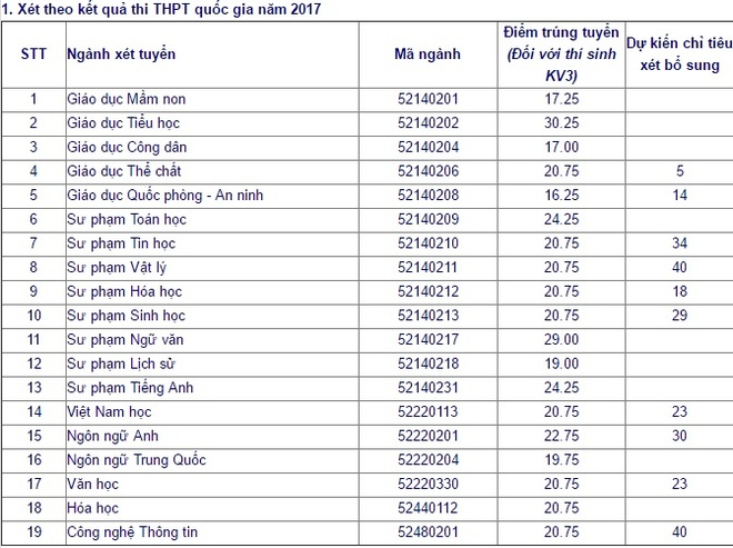 Dai hoc Su pham Ha Noi 2 cong bo diem trung tuyen 2017 hinh anh 1