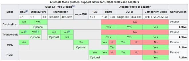 USB type-C khong phai la ket noi hoan hao nhu ban nghi hinh anh 5