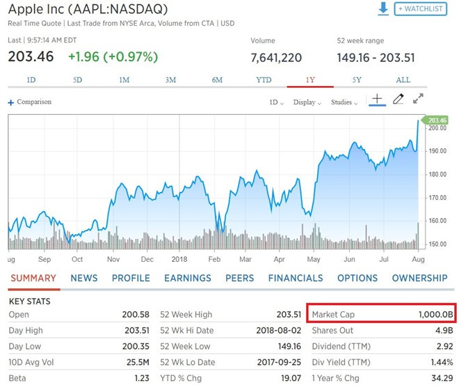 apple dat gia tri 1000 ty USD anh 2
