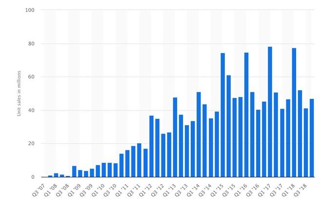 Số lượng iPhone không còn tăng mạnh trong vài năm nay, nhưng doanh thu từ iPhone thì vẫn tăng đều nhờ giá cao. Ảnh: Statista.