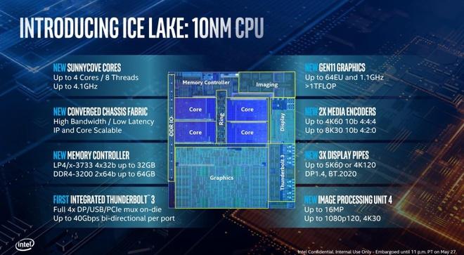 Intel ra Ice Lake, the he CPU thuong mai 10 nm dau tien hinh anh 2