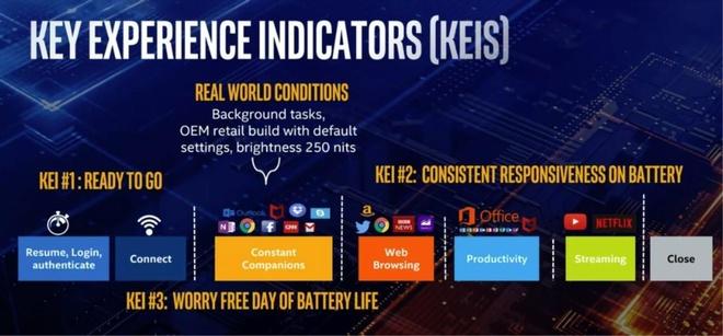 Intel ra Ice Lake, the he CPU thuong mai 10 nm dau tien hinh anh 11
