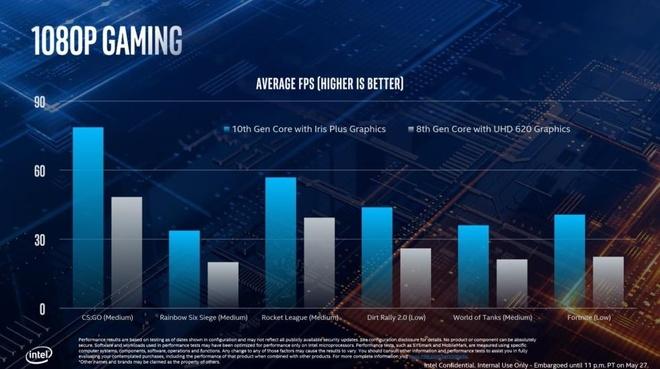 Intel ra Ice Lake, the he CPU thuong mai 10 nm dau tien hinh anh 3