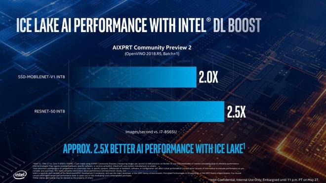 Intel ra Ice Lake, the he CPU thuong mai 10 nm dau tien hinh anh 5