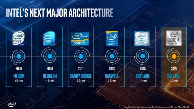 Intel ra Ice Lake, the he CPU thuong mai 10 nm dau tien hinh anh 4
