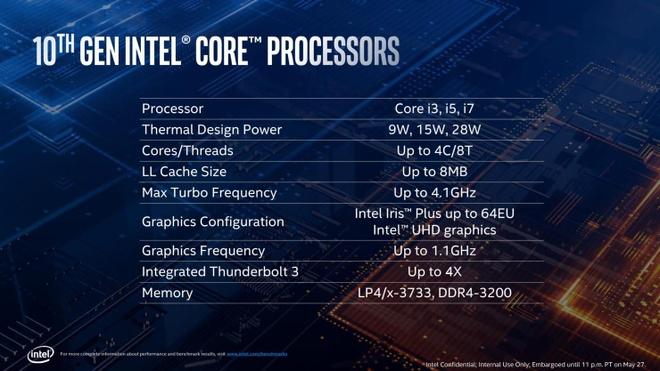 Intel ra Ice Lake, the he CPU thuong mai 10 nm dau tien hinh anh 7