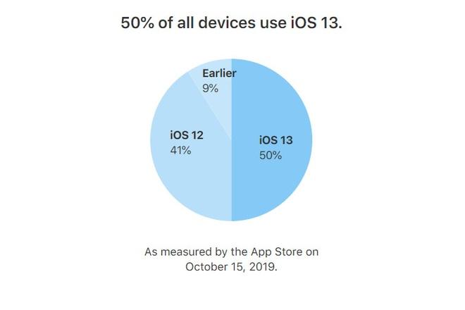 iOS 13 day loi van duoc hon 50% nguoi dung don nhan hinh anh 1