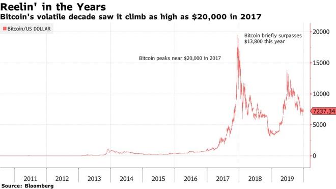 10 nam qua, gia Bitcoin tang 9.000.000% hinh anh 2 Z32331122019.jpg