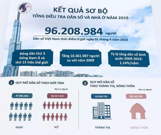 Dan so Viet Nam 2019: Hon 96 trieu nguoi, dung thu 15 the gioi hinh anh 2