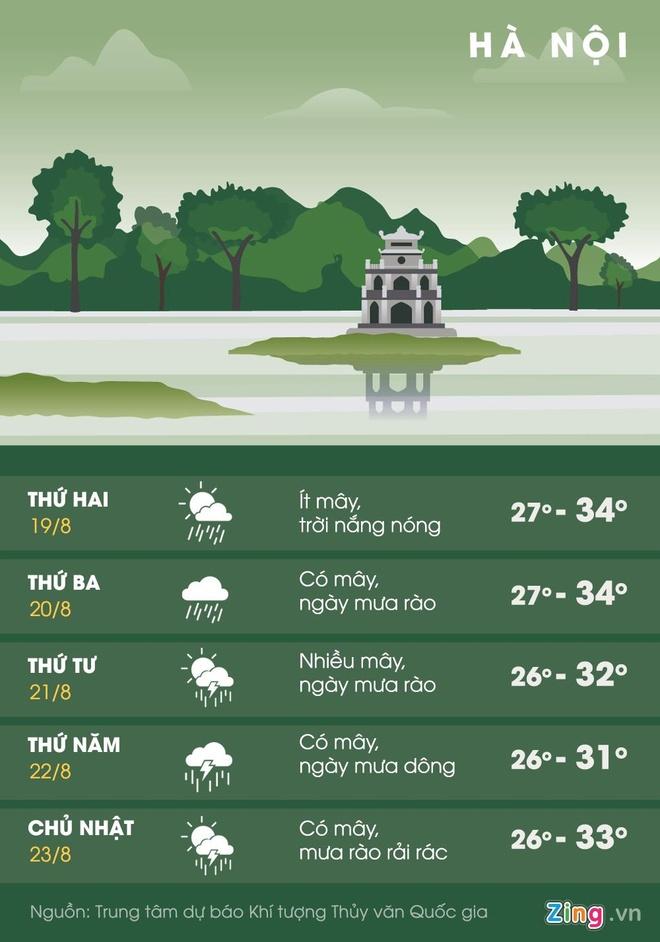 Miền Bắc mưa dông, Trung Bộ nắng nóng gay gắt đến hết tuần