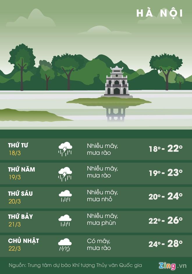 Miền Bắc nồm ẩm kéo dài, nguy cơ mưa đá