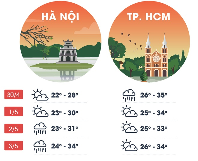 thoi tiet nghi le 30/4-1/5 anh 2