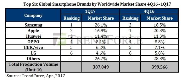 Vuot Apple, Samsung gianh lai vi tri so 1 hinh anh 1