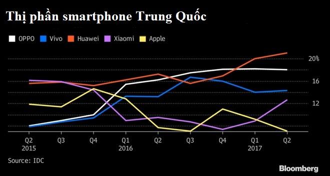 iPhone moi gay sot khap noi, tru Trung Quoc hinh anh 3