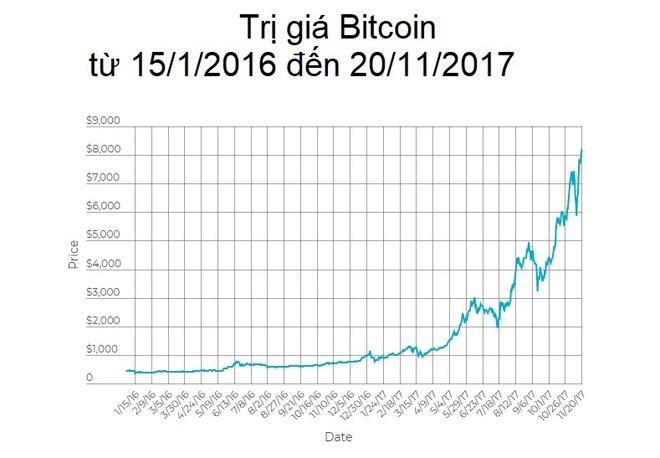 3 ly do khong nen dau tu vao Bitcoin hinh anh 2