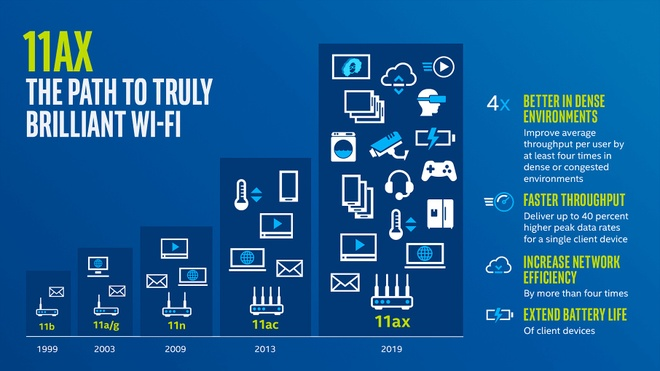 Voi Wi-Fi the he 6, the gioi don ky nguyen Internet moi hinh anh 1
