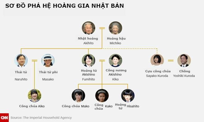 Thai tu phi Nhat Ban 'so hai' vien canh chong len ngoi vua hinh anh 1