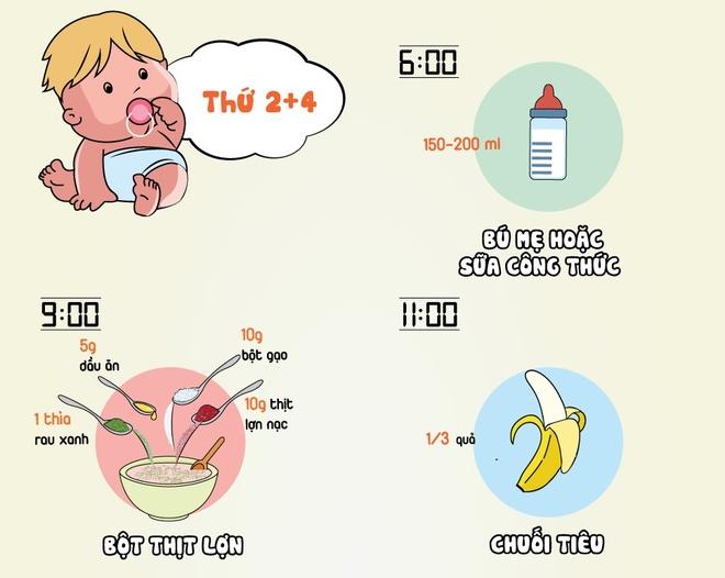Thuc don chuan dinh duong cho tre 6 thang tuoi hinh anh