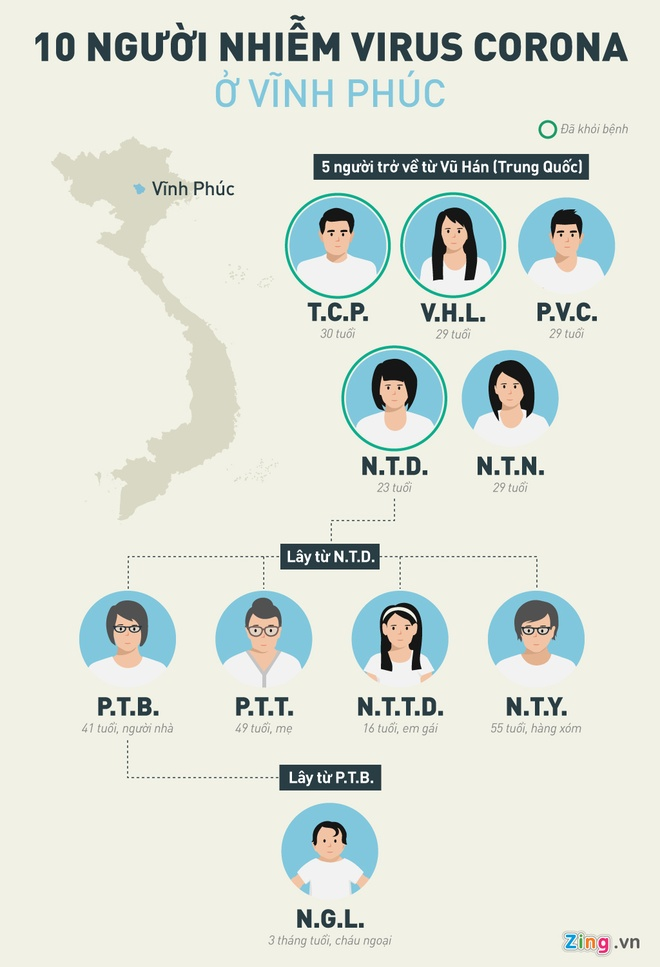 45 nguoi Vinh Phuc cho ket qua xet nghiem virus corona hinh anh 2 INFO_10_nguoi_VP_2_.jpg