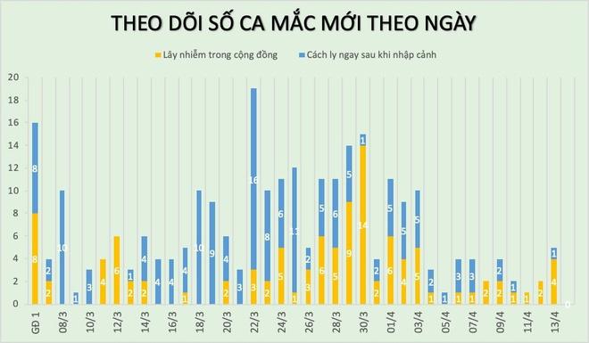 Chua co ca mac Covid-19 moi, 155 nguoi khoi benh hinh anh 1 bo_y_te_144.jpg