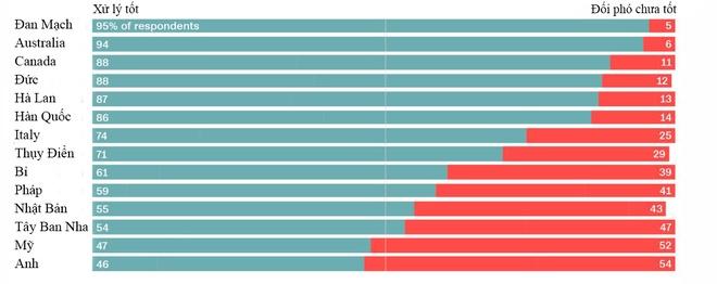 Mỹ, Anh đứng chót trong bảng xếp hạng xử lý đại dịch - Tư liệu - ZINGNEWS.VN