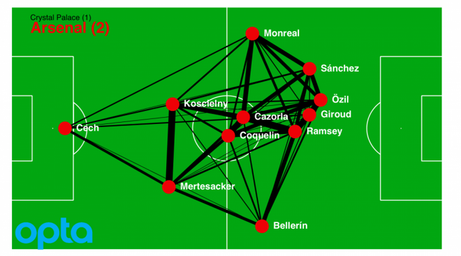 Ramsey va Oezil - Quan bai chien thuat dua Arsenal thang hoa hinh anh 1