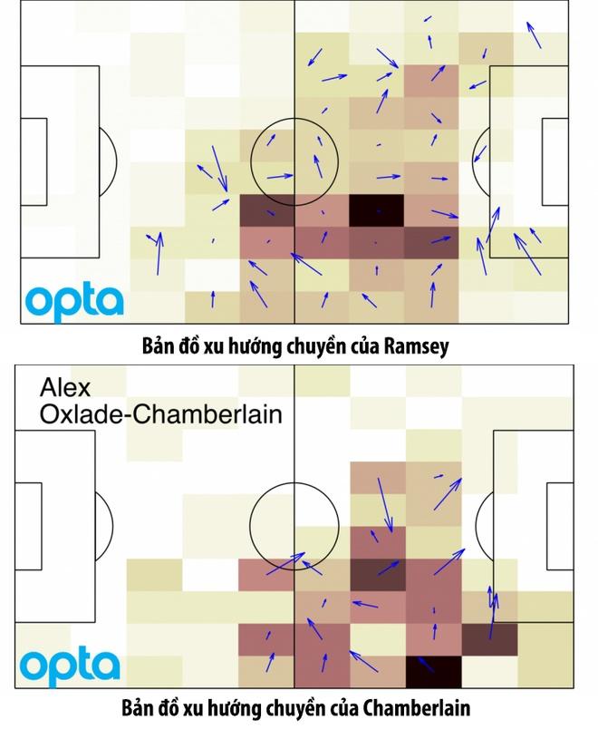 Ramsey va Oezil - Quan bai chien thuat dua Arsenal thang hoa hinh anh 2