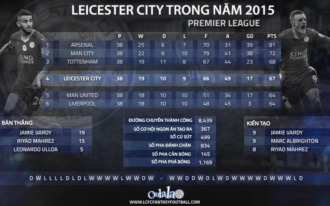 Nhung nguoi hung tham lang cua Leicester City hinh anh 2
