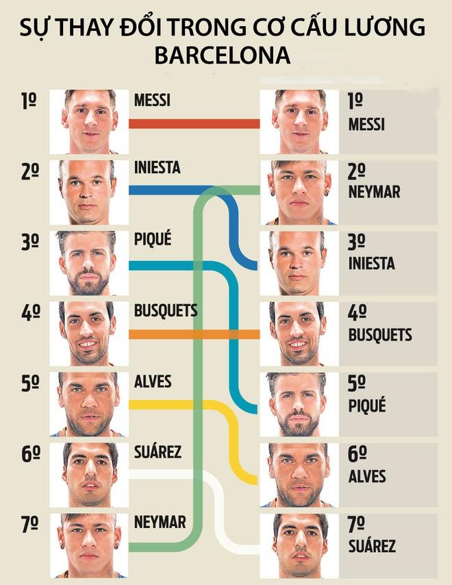 Neymar vuot hang loat dan anh, nhan luong cao thu 2 o Barca hinh anh 1