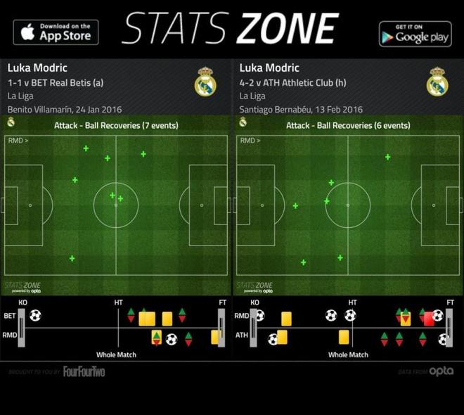 Luka Modric - Nguon duong khi cua Zidane va Real hinh anh 2