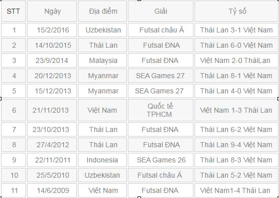 Suphawut Thueanklang hung than cua futsal Viet Nam hinh anh 2