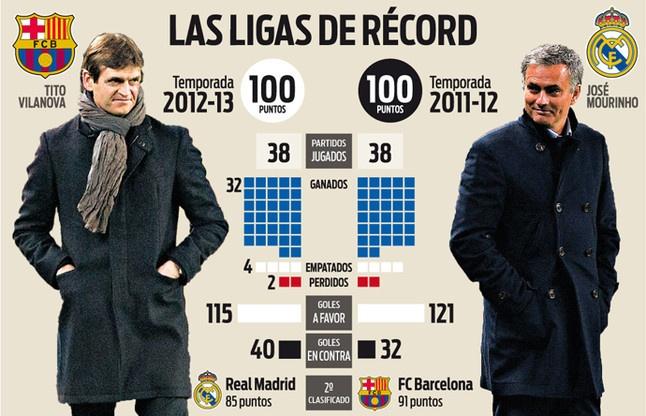 Barcelona co the pha ky luc diem so moi thoi dai cua La Liga hinh anh 1