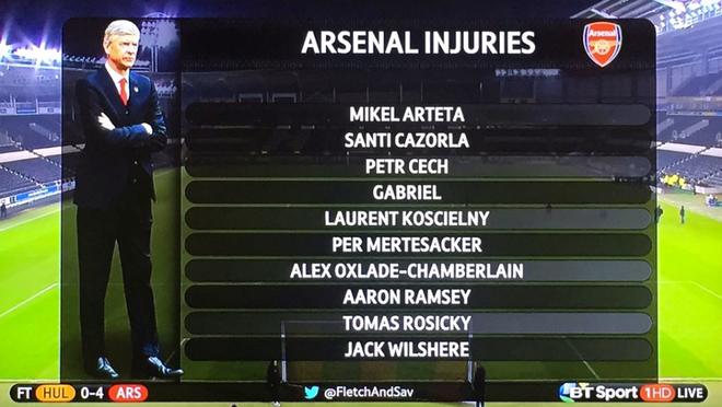Arsenal lo lang voi hang loat chan thuong hinh anh 2