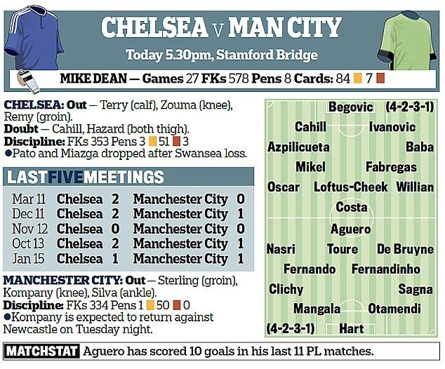 Nhan dinh Chelsea vs Man City: Dai chien thoi mat gia hinh anh 2
