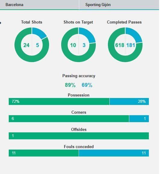 Suarez lai ghi 4 ban trong ngay Barcelona thang 6-0 hinh anh 16