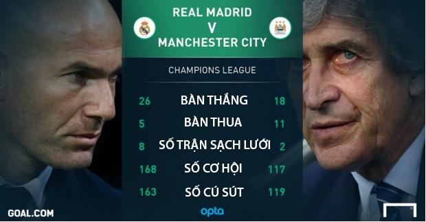 Vua san nha Real va bai min Bernabeu cho Man City hinh anh 1