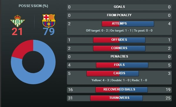 Messi lap cu dup kien tao giup Barcelona thang nhe Betis hinh anh 6