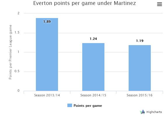 Everton sa thai HLV Roberto Martinez hinh anh 1