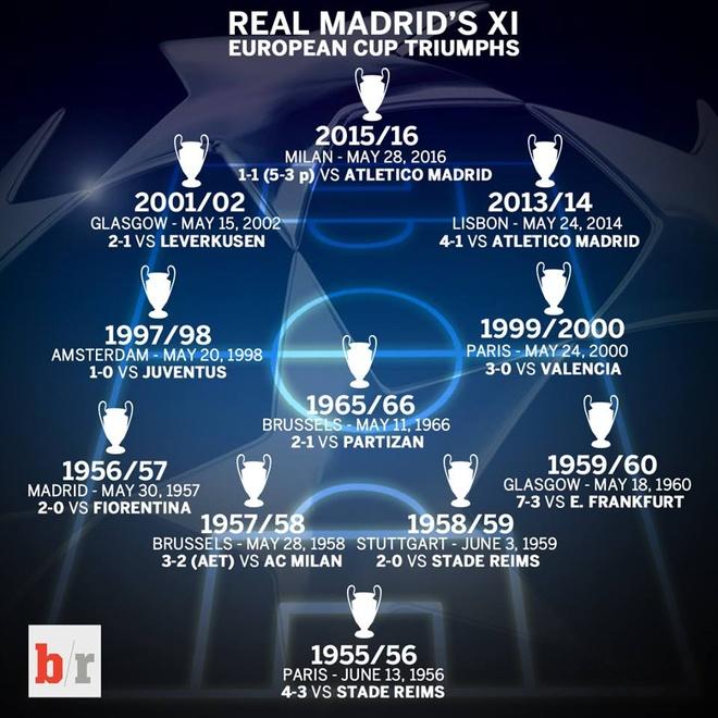 Sieu doi hinh 11 cup C1/Champions League cua Real hinh anh 1