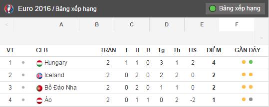 Hoa tai hai, Anh co the gap ac mong Bo Dao Nha o vong 1/8 hinh anh 3