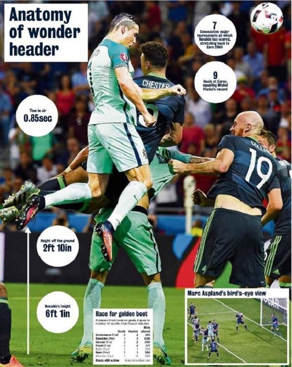 Thong ke kho tin ve suc manh cua Ronaldo hinh anh 1