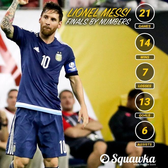 Ronaldo thua Messi ve cong hien o chung ket hinh anh 2