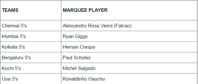 Giggs thang, Ronaldinho thua dam tai giai futsal An Do hinh anh 3