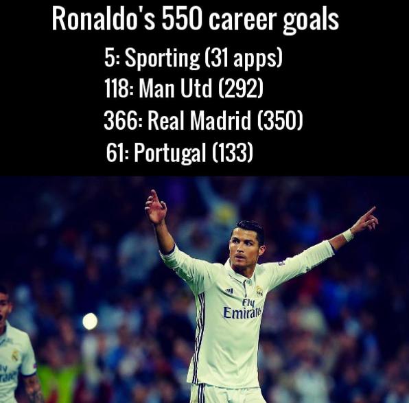 Ronaldo vao top 10 chan sut hang dau lich su bong da hinh anh 2