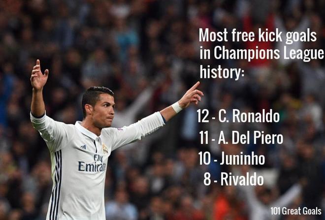 Ronaldo vao top 10 chan sut hang dau lich su bong da hinh anh 1