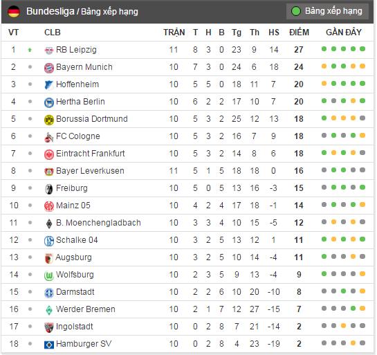 RB Leipzig,  Bundesliga,  Bayern Munich anh 2