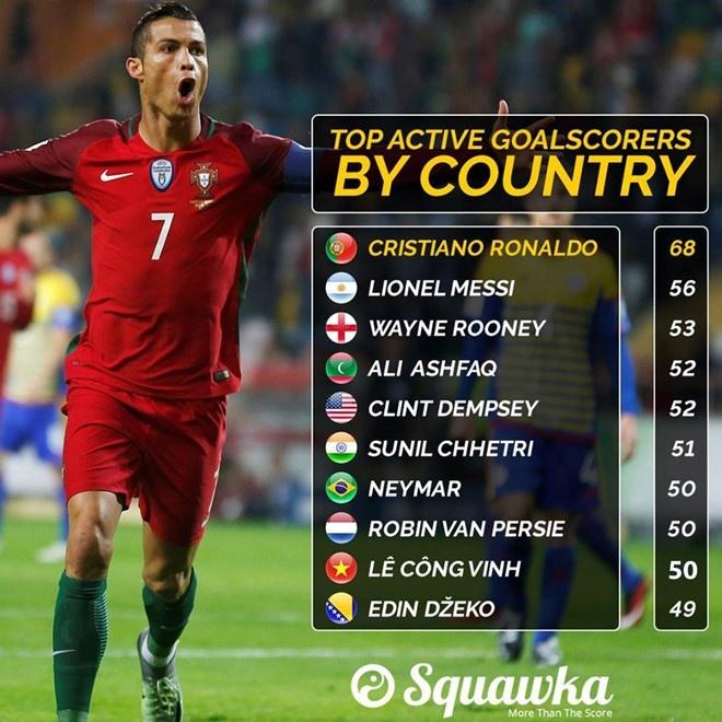 Cong Vinh vuot Neymar, ap sat Rooney o top 10 chan sut DTQG hinh anh 1